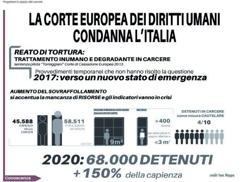 Edilizia Penitenziaria - Corte Europea dei Diritti Umani